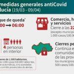 Andalucía mantiene medidas contra la Covid19-7 de abril 2021